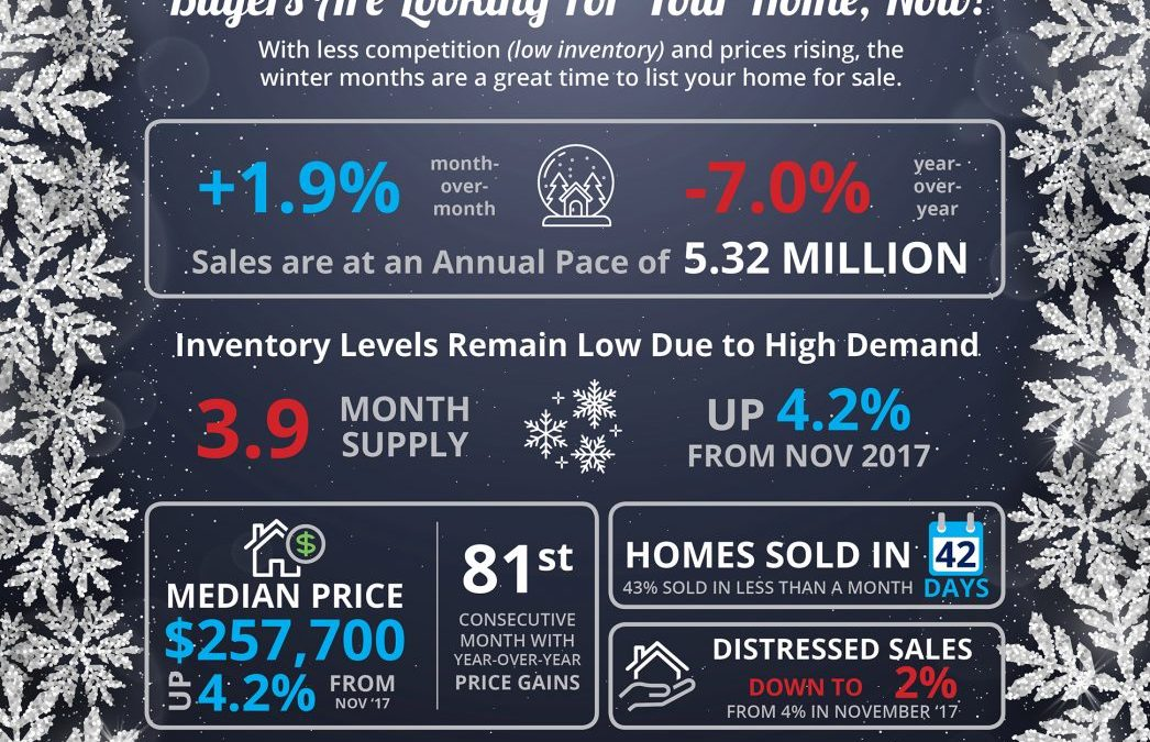 Buyers Are Looking for Your Home, Now [INFOGRAPHIC]