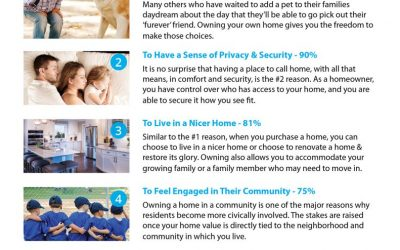 5 Reasons Why Millennials Buy a Home [INFOGRAPHIC]