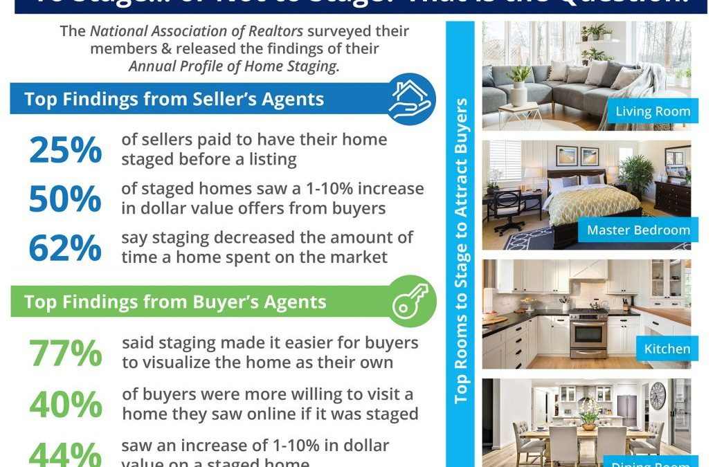 The Impact Staging Your Home Has On Your Sale Price [INFOGRAPHIC]