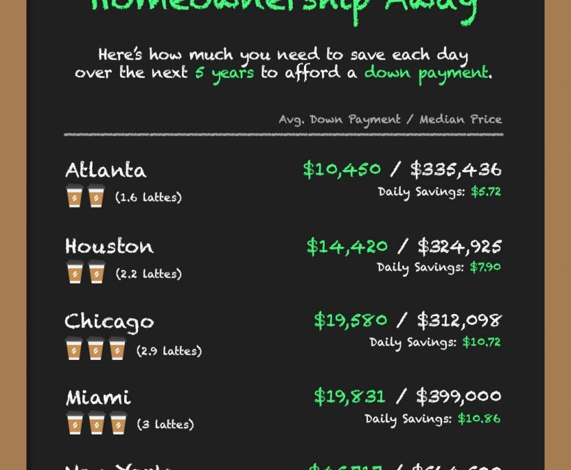 A Latte a Day Keeps Homeownership Away [INFOGRAPHIC]