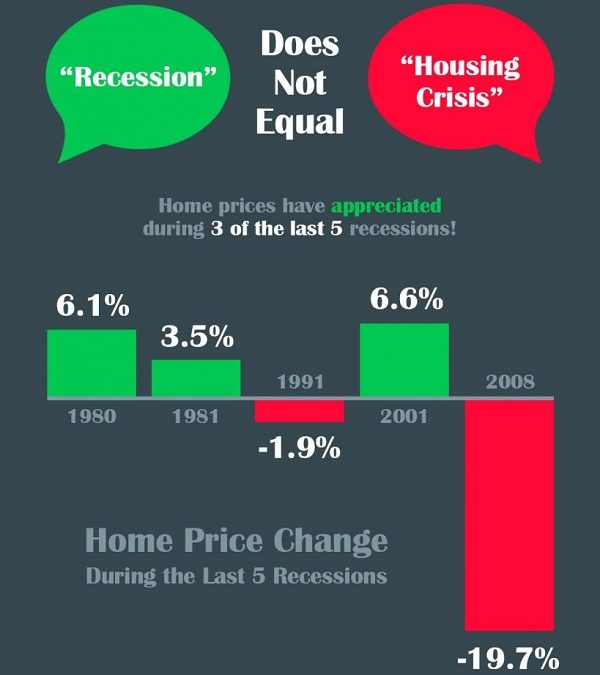 A Recession Does Not Equal a Housing Crisis [INFOGRAPHIC]