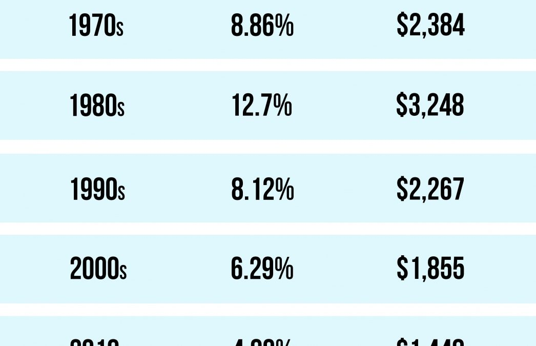 Mortgage Rates & Payments by Decade [INFOGRAPHIC]